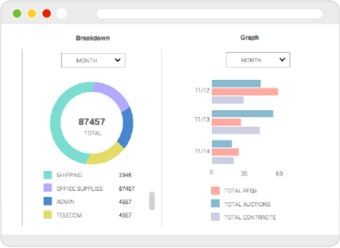 Web screen of procureport's spend analysis dashboard with spend breakdown pie chart and bar graph