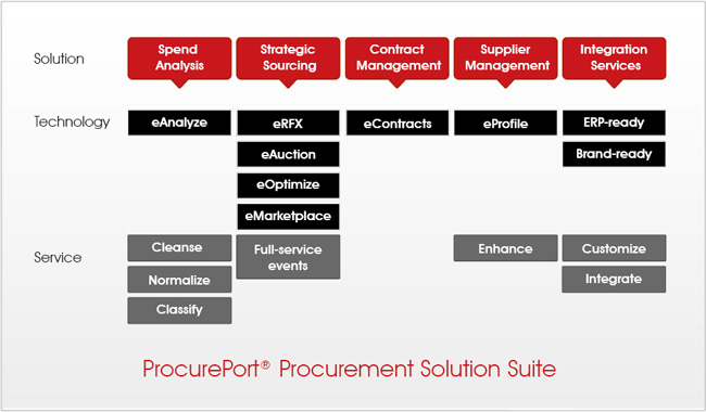 e-Procurement Suite
