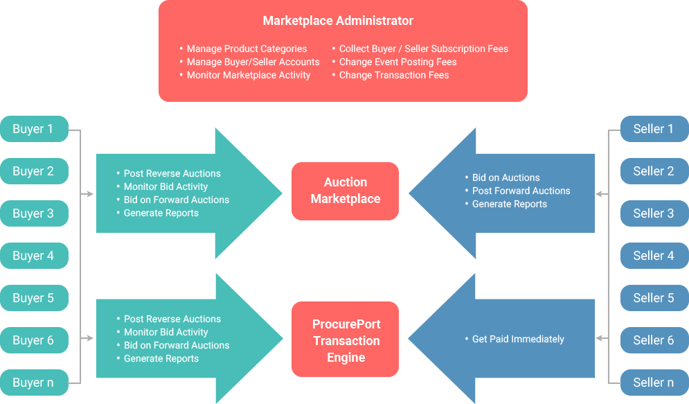 Flow chart of eMarketplace process